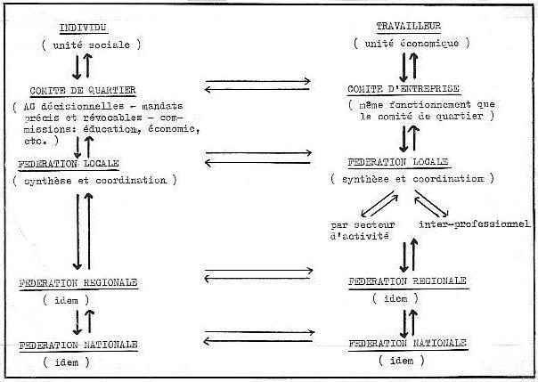 schéma de la double organisation fédérale