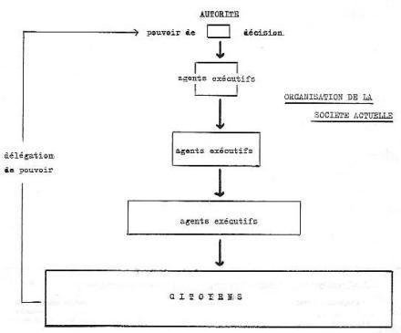 schéma de la pyramide étatique
