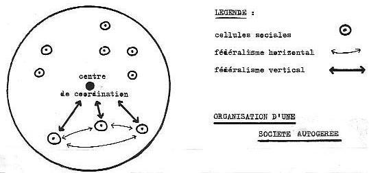 schéma des cercles fédératifs